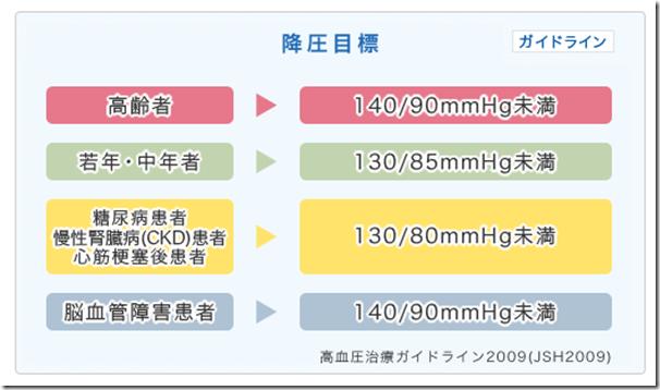 高血圧の降圧