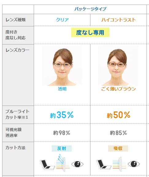 JINS PCパッケージタイプ比較